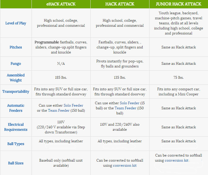 Hack Attack Baseball Pitching Machines Free Shipping